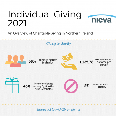 NICVA's Individual Giving 2021 research