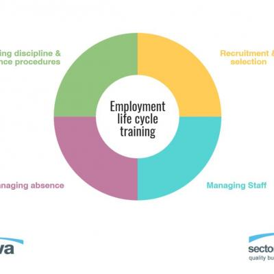 Employment Life-cycle Training Series